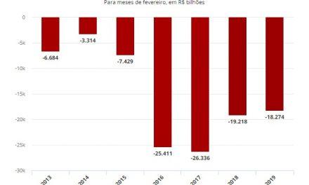 Contas do governo registram rombo de R$ 18,27 bilhões em fevereiro