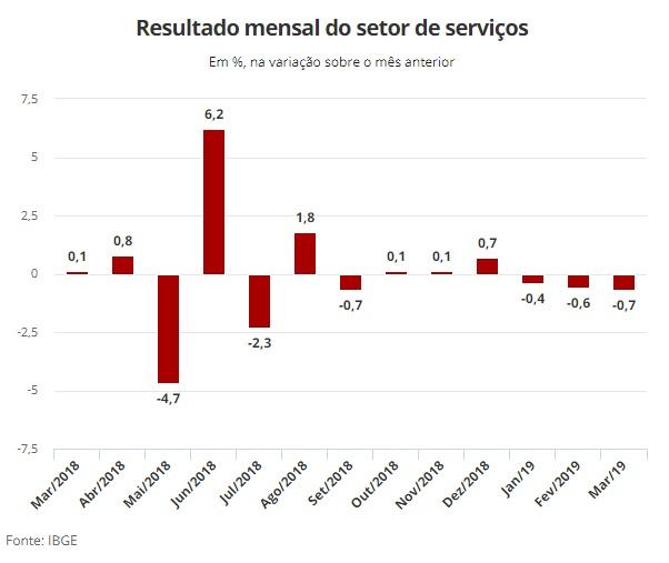Setor de serviços cai 0,7% em março, 3º recuo mensal seguido